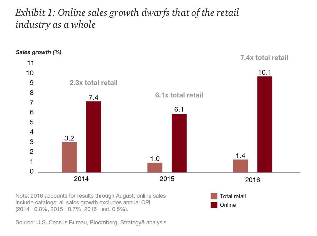 Exhibit01_2017-Retail-Industry-Trends.jpg
